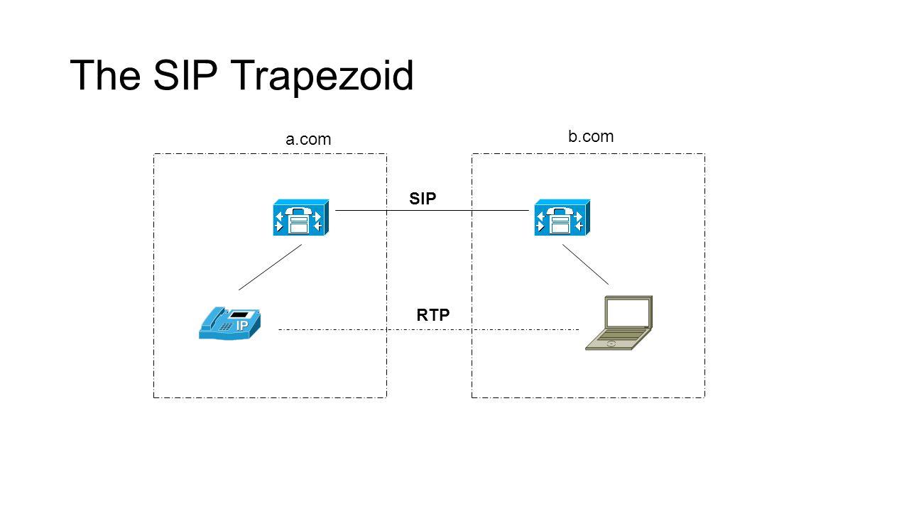 The SIP Trapezoid a.com b.com SIP RTP