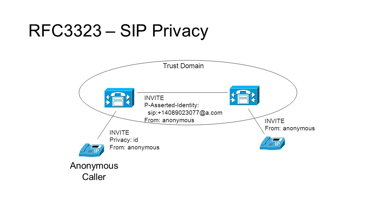 RFC3323 – SIP Privacy Trust Domain INVITE P-Asserted-Identity: sip:+14089023077@a.com From: anonymous INVITE Privacy: id From: anonymous Anonymous Caller INVITE From: anonymous