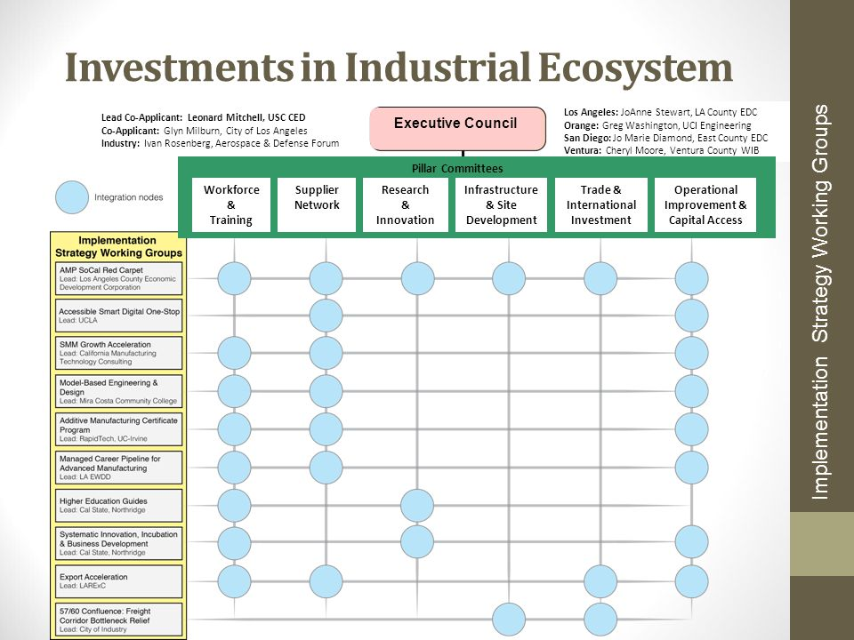 Investments in Industrial Ecosystem Implementation Strategy Working Groups Executive Council Los Angeles: JoAnne Stewart, LA County EDC Orange: Greg W