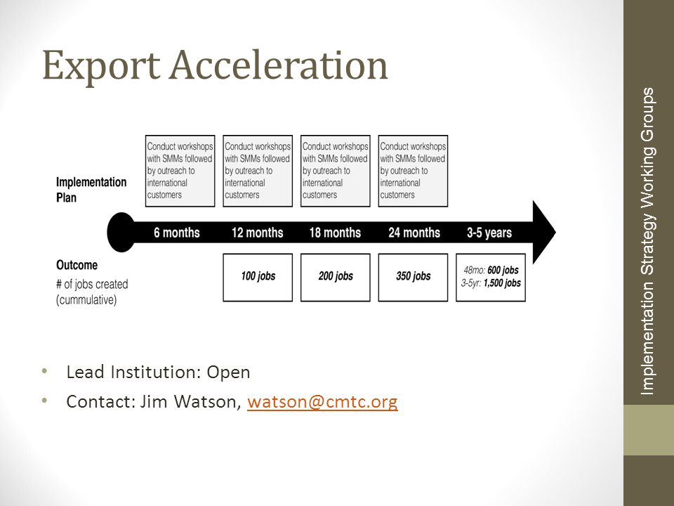 Export Acceleration Lead Institution: Open Contact: Jim Watson, watson@cmtc.orgwatson@cmtc.org Implementation Strategy Working Groups