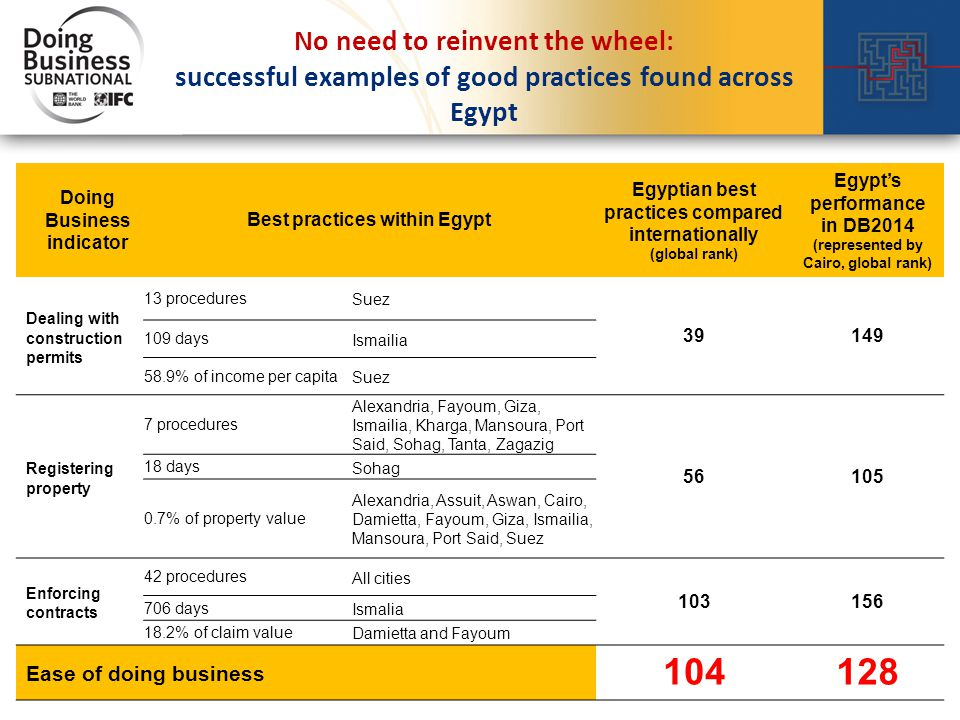 No need to reinvent the wheel: successful examples of good practices found across Egypt Doing Business indicator Best practices within Egypt Egyptian best practices compared internationally (global rank) Egypt's performance in DB2014 (represented by Cairo, global rank) Dealing with construction permits 13 procedures Suez 39149 109 days Ismailia 58.9% of income per capita Suez Registering property 7 procedures Alexandria, Fayoum, Giza, Ismailia, Kharga, Mansoura, Port Said, Sohag, Tanta, Zagazig 56105 18 days Sohag 0.7% of property value Alexandria, Assuit, Aswan, Cairo, Damietta, Fayoum, Giza, Ismailia, Mansoura, Port Said, Suez Enforcing contracts 42 procedures All cities 103156 706 days Ismalia 18.2% of claim value Damietta and Fayoum Ease of doing business 104128