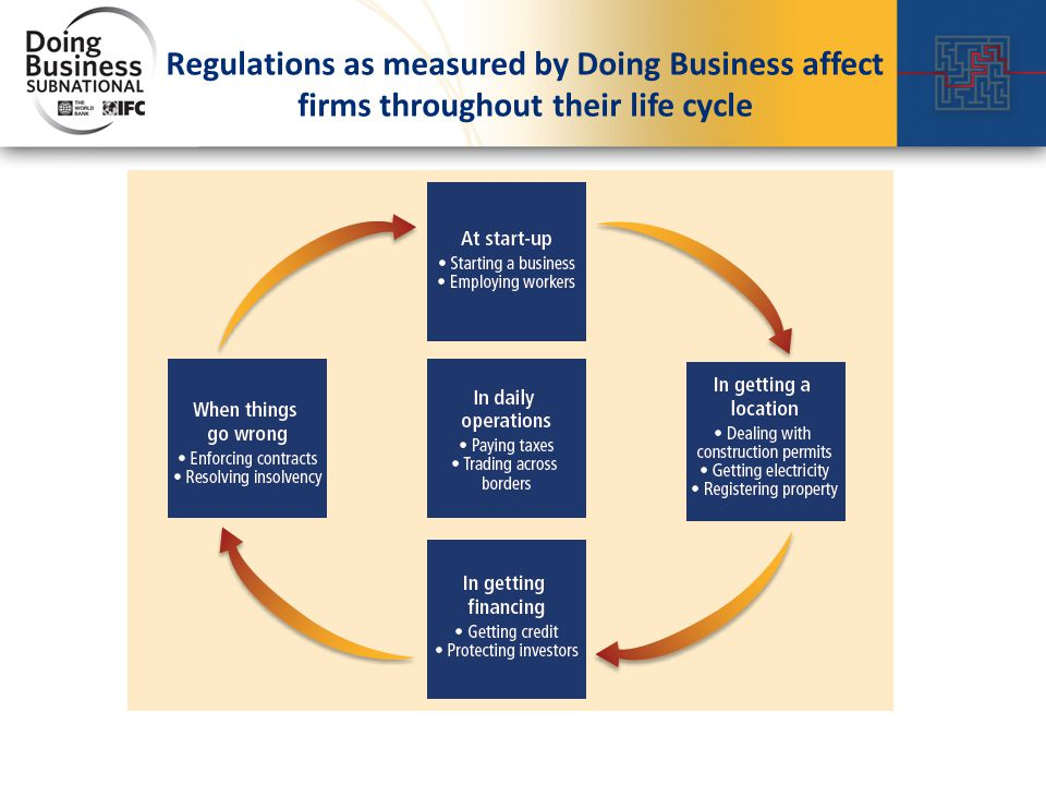 3 Regulations as measured by Doing Business affect firms throughout their life cycle