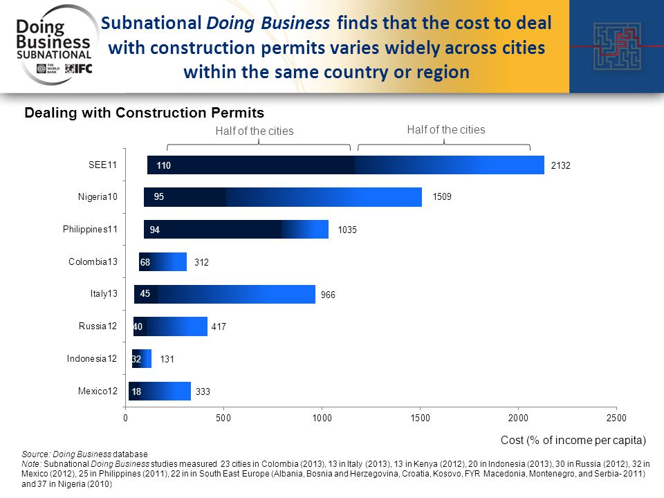 Subnational Doing Business finds that the cost to deal with construction permits varies widely across cities within the same country or region Source: Doing Business database Note: Subnational Doing Business studies measured 23 cities in Colombia (2013), 13 in Italy (2013), 13 in Kenya (2012), 20 in Indonesia (2013), 30 in Russia (2012), 32 in Mexico (2012), 25 in Philippines (2011), 22 in in South East Europe (Albania, Bosnia and Herzegovina, Croatia, Kosovo, FYR Macedonia, Montenegro, and Serbia- 2011) and 37 in Nigeria (2010) Half of the cities Cost (% of income per capita) Dealing with Construction Permits