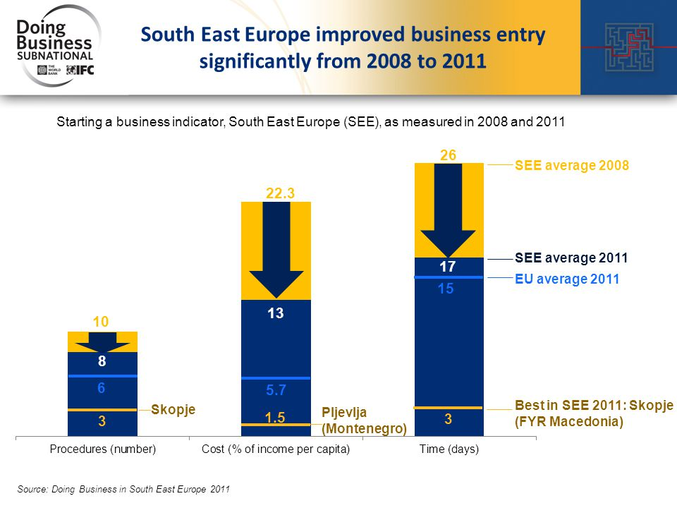 10 22.3 26 SEE average 2008 SEE average 2011 Starting a business indicator, South East Europe (SEE), as measured in 2008 and 2011 Source: Doing Business in South East Europe 2011 EU average 2011 6 5.7 15 Best in SEE 2011: Skopje (FYR Macedonia) 3 3 1.5 Skopje Pljevlja (Montenegro) South East Europe improved business entry significantly from 2008 to 2011