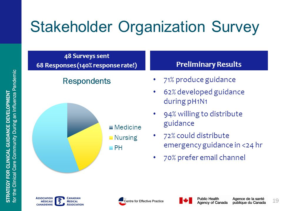 Stakeholder Organization Survey 48 Surveys sent 68 Responses (140% response rate!) Preliminary Results 71% produce guidance 62% developed guidance during pH1N1 94% willing to distribute guidance 72% could distribute emergency guidance in <24 hr 70% prefer email channel 19