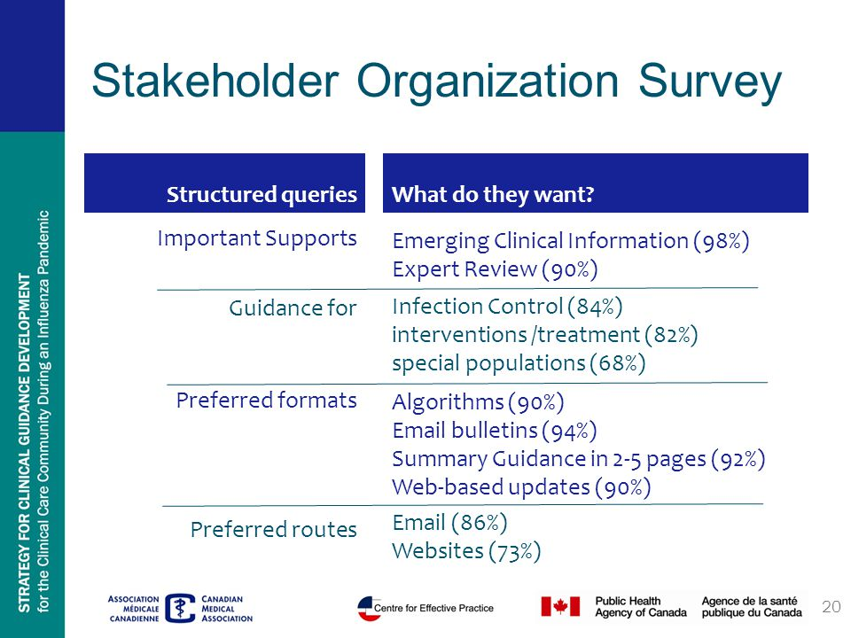 Stakeholder Organization Survey Structured queriesWhat do they want.