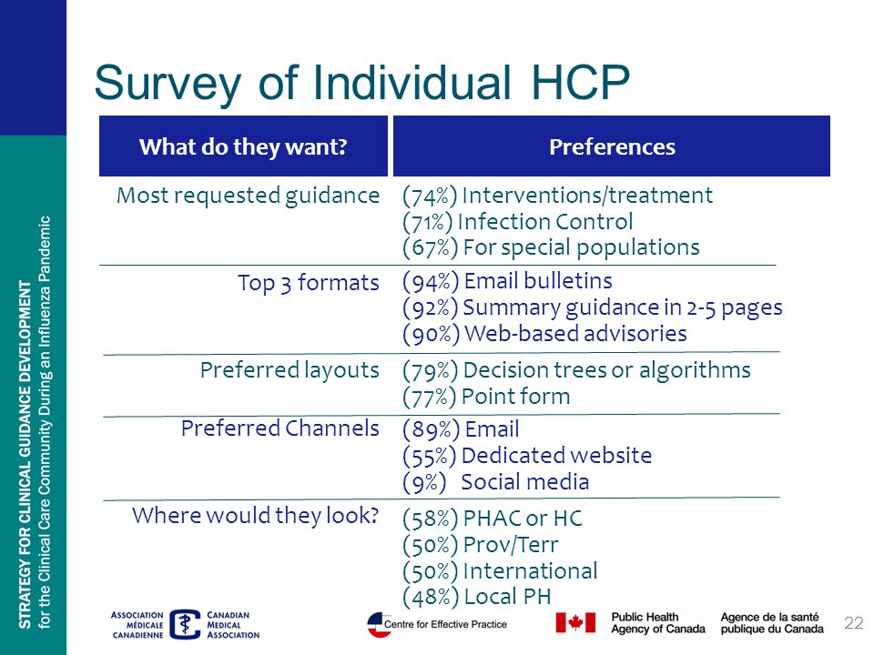 Survey of Individual HCP What do they want Preferences (74%) Interventions/treatment (71%) Infection Control (67%) For special populations (94%) Email bulletins (92%) Summary guidance in 2-5 pages (90%) Web-based advisories (79%) Decision trees or algorithms (77%) Point form (89%) Email (55%) Dedicated website (9%) Social media (58%) PHAC or HC (50%) Prov/Terr (50%) International (48%) Local PH 22 Most requested guidance Top 3 formats Preferred layouts Preferred Channels Where would they look
