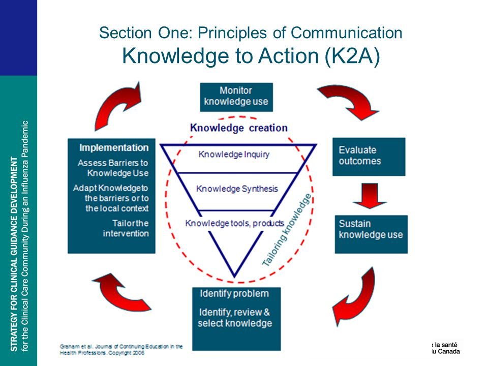 Section One: Principles of Communication Knowledge to Action (K2A)