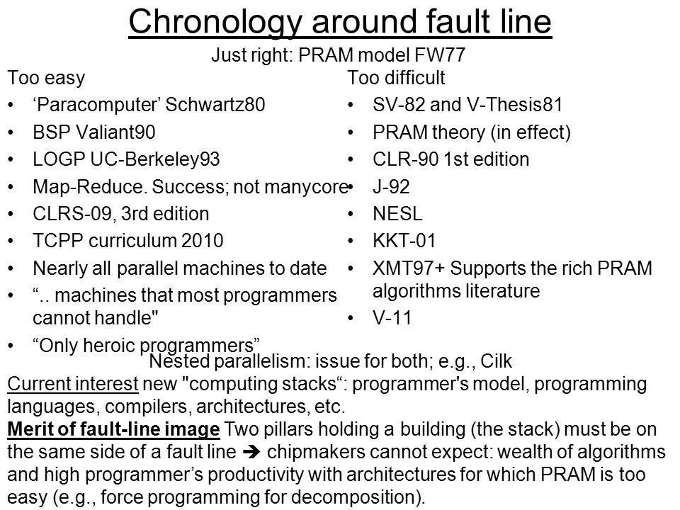 Chronology around fault line Too easy 'Paracomputer' Schwartz80 BSP Valiant90 LOGP UC-Berkeley93 Map-Reduce.