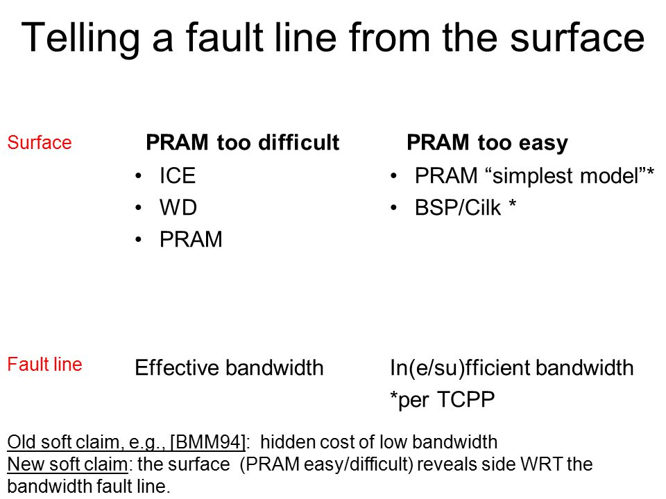"""Telling a fault line from the surface PRAM too difficult ICE WD PRAM Effective bandwidth PRAM too easy PRAM """"simplest model""""* BSP/Cilk * In(e/su)ffici"""