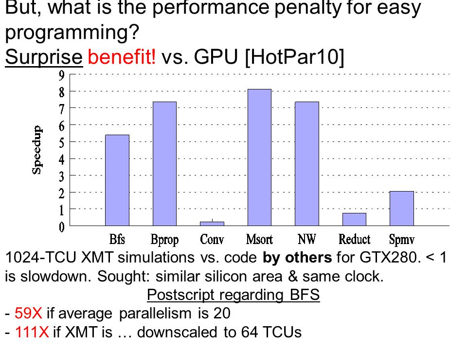 But, what is the performance penalty for easy programming? Surprise benefit! vs. GPU [HotPar10] 1024-TCU XMT simulations vs. code by others for GTX280