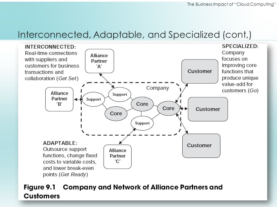 "The Business Impact of ""Cloud Computing"" Interconnected, Adaptable, and Specialized (cont,)"