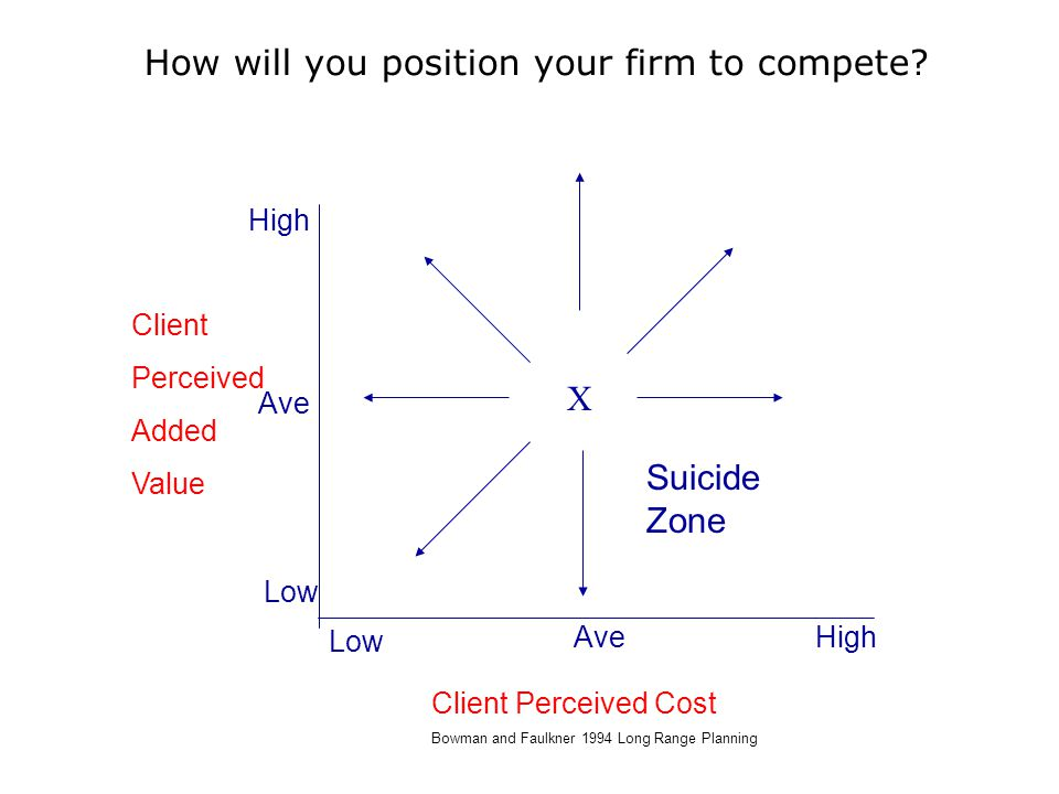 How will you position your firm to compete.