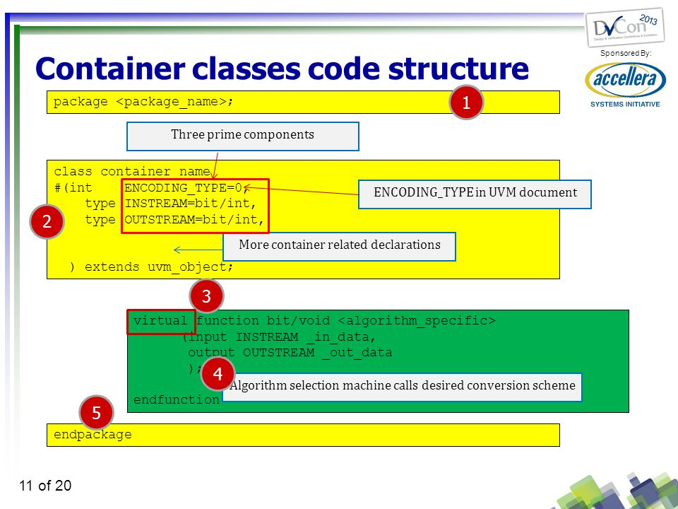 Sponsored By: 11 of 20 Container classes code structure class container_name #(int ENCODING_TYPE=0, type INSTREAM=bit/int, type OUTSTREAM=bit/int, ) extends uvm_object; More container related declarations Three prime components virtual function bit/void (input INSTREAM _in_data, output OUTSTREAM _out_data ); endfunction Algorithm selection machine calls desired conversion scheme package ; endpackage 1 4 3 2 5 ENCODING_TYPE in UVM document