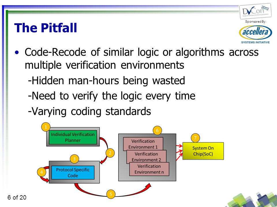 Sponsored By: 6 of 20 The Pitfall Code-Recode of similar logic or algorithms across multiple verification environments -Hidden man-hours being wasted