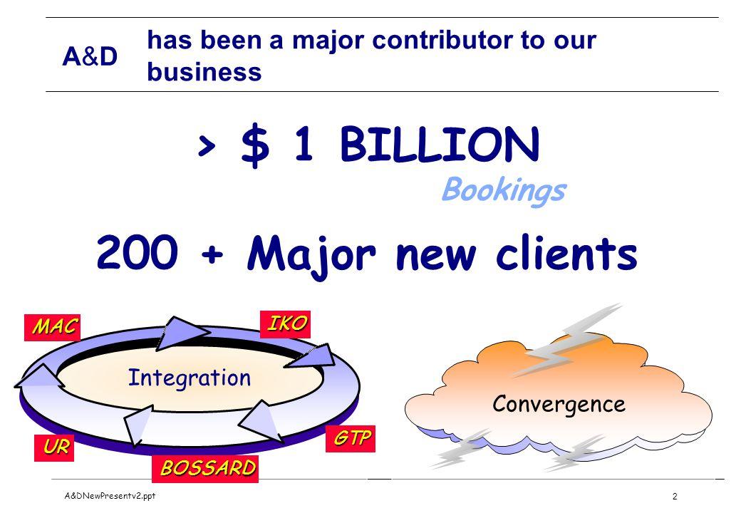 A&DA&D A&DNewPresentv2.ppt2 has been a major contributor to our business > $ 1 BILLION Bookings 200 + Major new clients Integration GTP BOSSARD IKO UR MAC Convergence