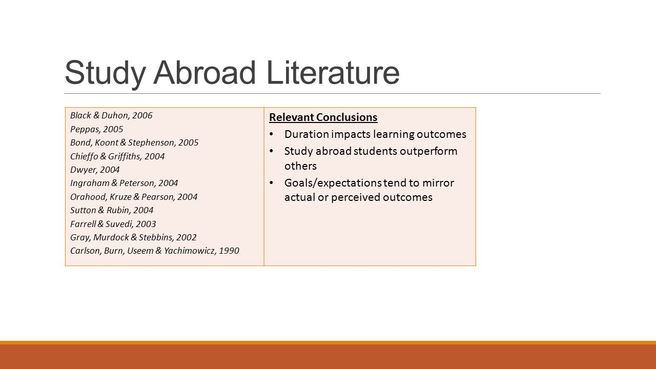 Study Abroad Literature Black & Duhon, 2006 Peppas, 2005 Bond, Koont & Stephenson, 2005 Chieffo & Griffiths, 2004 Dwyer, 2004 Ingraham & Peterson, 2004 Orahood, Kruze & Pearson, 2004 Sutton & Rubin, 2004 Farrell & Suvedi, 2003 Gray, Murdock & Stebbins, 2002 Carlson, Burn, Useem & Yachimowicz, 1990 Relevant Conclusions Duration impacts learning outcomes Study abroad students outperform others Goals/expectations tend to mirror actual or perceived outcomes