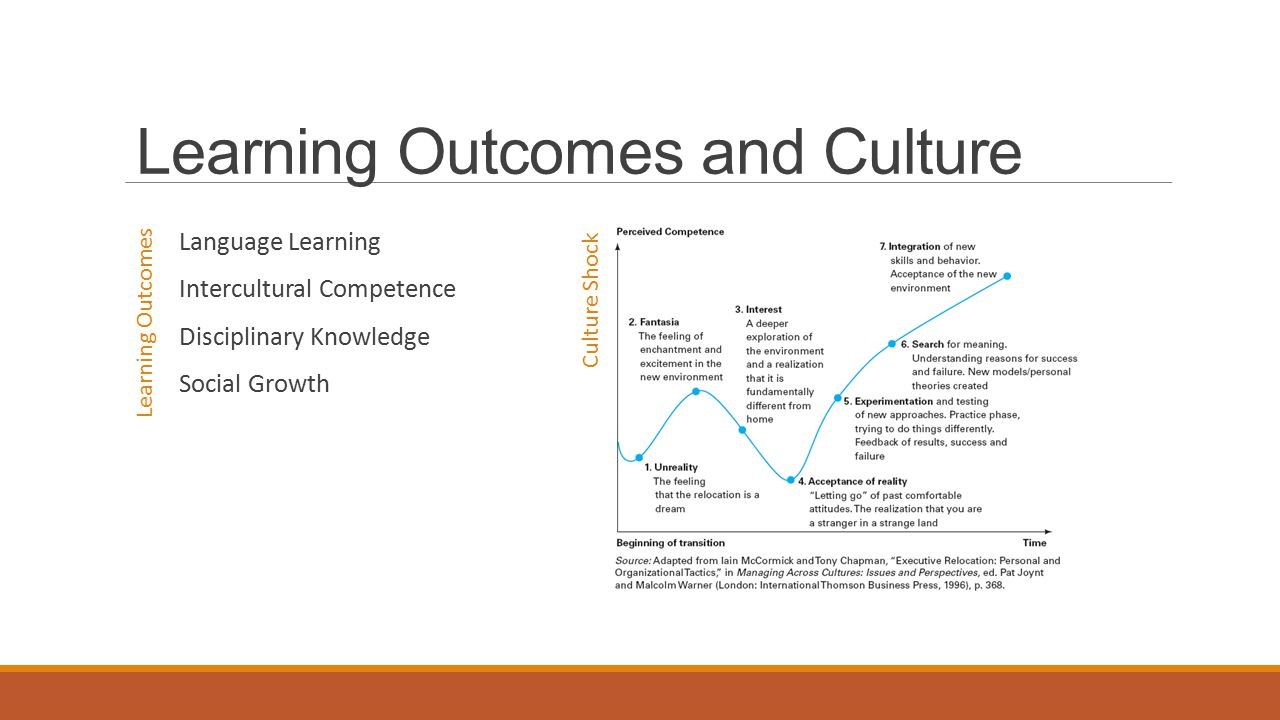Learning Outcomes and Culture Language Learning Intercultural Competence Disciplinary Knowledge Social Growth Learning Outcomes Culture Shock