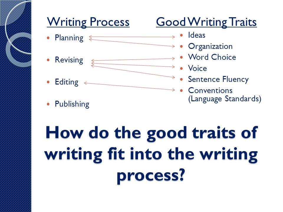 How do the good traits of writing fit into the writing process? Writing ProcessGood Writing Traits Planning Revising Editing Publishing Ideas Organiza