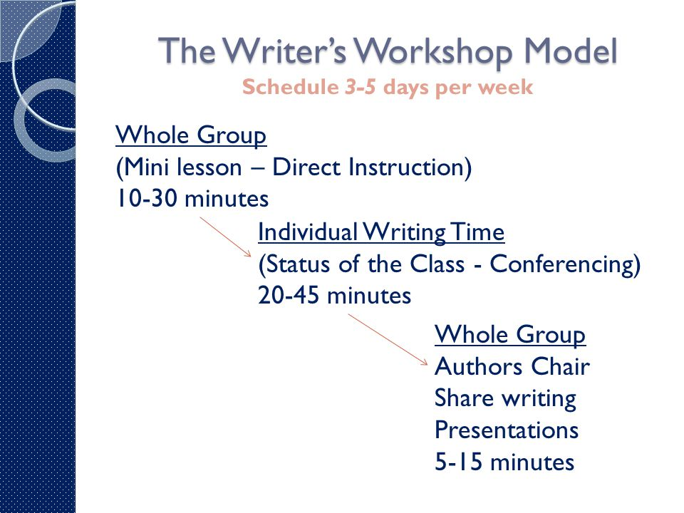 Whole Group Mini-lesson Whole Group Mini-lesson (10-30 minutes) Short & focused Writing process Standards Scope & Sequence Qualities of good writing (traits) Teach more than one strategy at a time Buddy Books Don't reinvent the wheel May not necessarily direct the course of the writing component Read student cues and clues – what do they need?