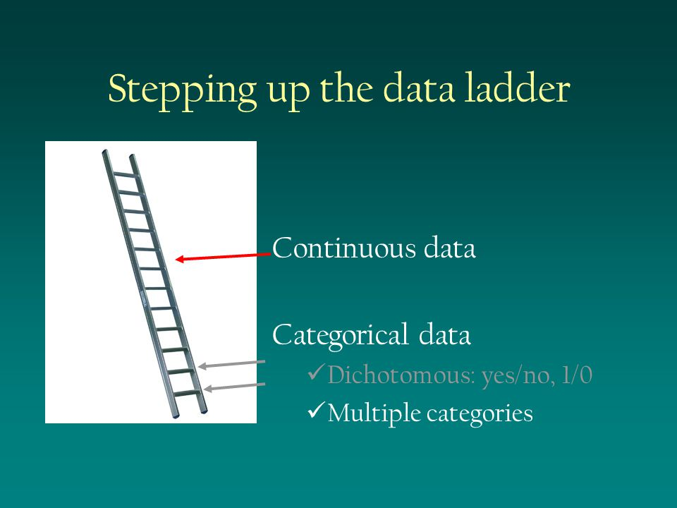 Stepping up the data ladder Continuous data Categorical data Dichotomous: yes/no, 1/0 Multiple categories
