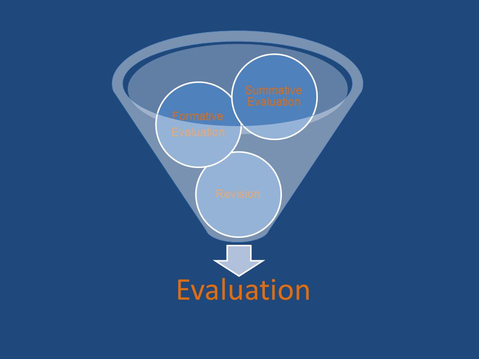 Evaluation Revision Formative Evaluation Summative Evaluation