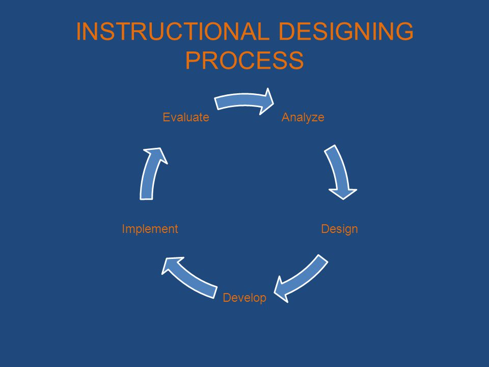 INSTRUCTIONAL DESIGNING PROCESS Analyze Design Develop Implement Evaluate