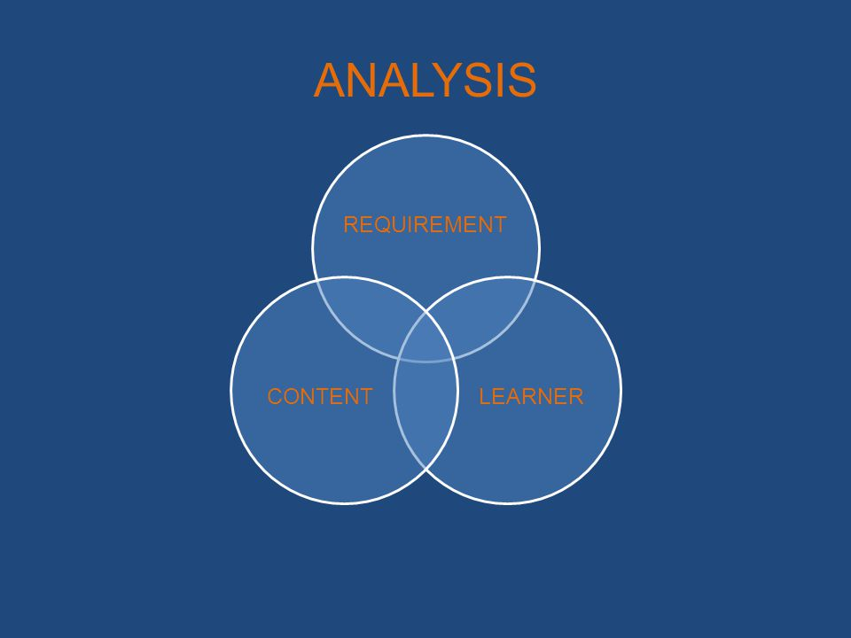 LEARNER ANALYSIS Prerequisite skills of learner Accessibility to learning environment Level of education to be delivered Demographics of the learner Audience learner analysis
