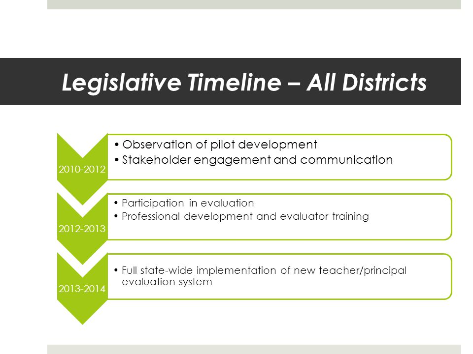 Legislative Timeline – All Districts 2010-2012 Observation of pilot development Stakeholder engagement and communication 2012-2013 Participation in evaluation Professional development and evaluator training 2013-2014 Full state-wide implementation of new teacher/principal evaluation system