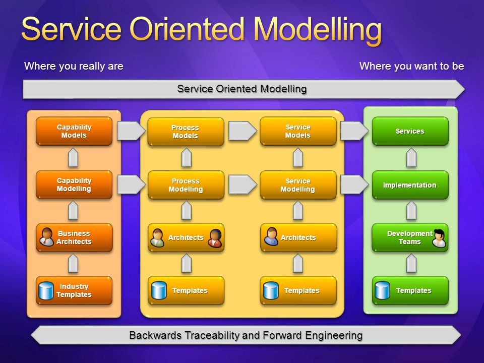 CapabilityModelsCapabilityModels Capability Modelling Industry Templates ProcessModelsProcessModels ProcessModellingProcessModelling Templates Templates ServiceModelsServiceModels ServiceModellingServiceModelling ServicesServices ImplementationImplementation Where you really are Where you want to be Backwards Traceability and Forward Engineering Service Oriented Modelling Business Architects ArchitectsArchitectsArchitectsArchitects Development Teams