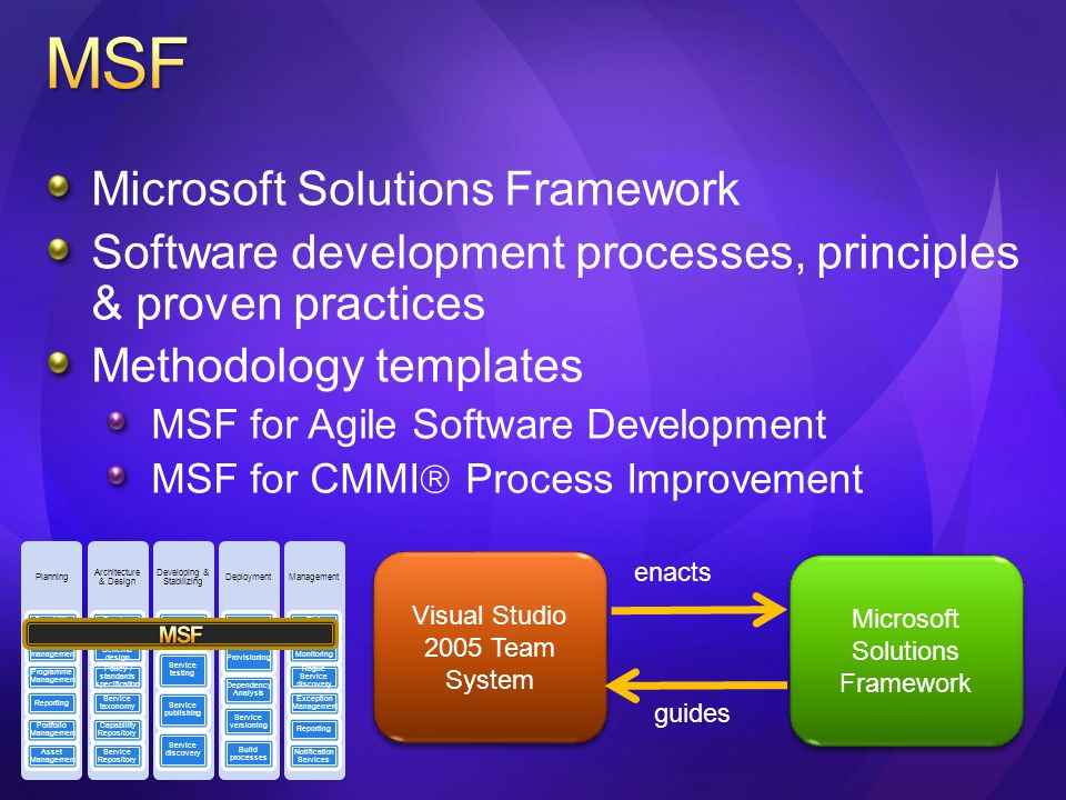 Microsoft Solutions Framework Software development processes, principles & proven practices Methodology templates MSF for Agile Software Development MSF for CMMI  Process Improvement Visual Studio 2005 Team System Microsoft Solutions Framework enacts guides Planning Capability Assessment Project management Programme Management Reporting Portfolio Management Asset Management Architecture & Design Service design Event & Schema design Policy / standards specification Service taxonomy Capability Repository Service Repository Developing & Stabilizing Service development Service testing Service publishing Service discovery Deployment Stage Management Provisioning Dependency Analysis Service versioning Build processes Management SLA enforcement Service Monitoring Rogue Service discovery Exception Management Reporting Notification Services