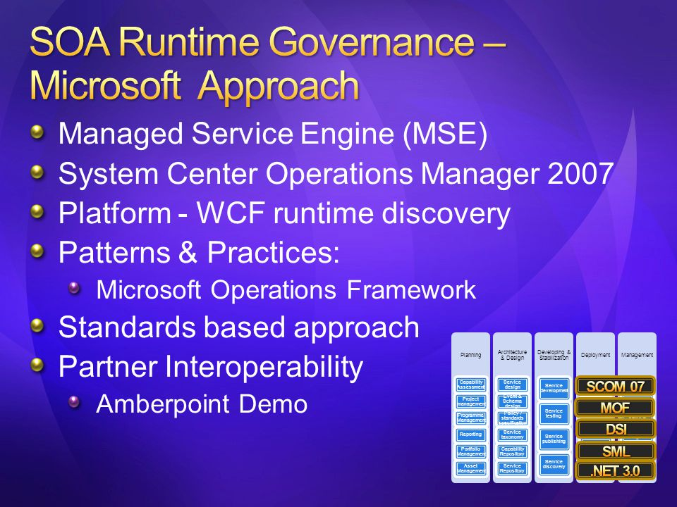 Managed Service Engine (MSE) System Center Operations Manager 2007 Platform - WCF runtime discovery Patterns & Practices: Microsoft Operations Framework Standards based approach Partner Interoperability Amberpoint Demo
