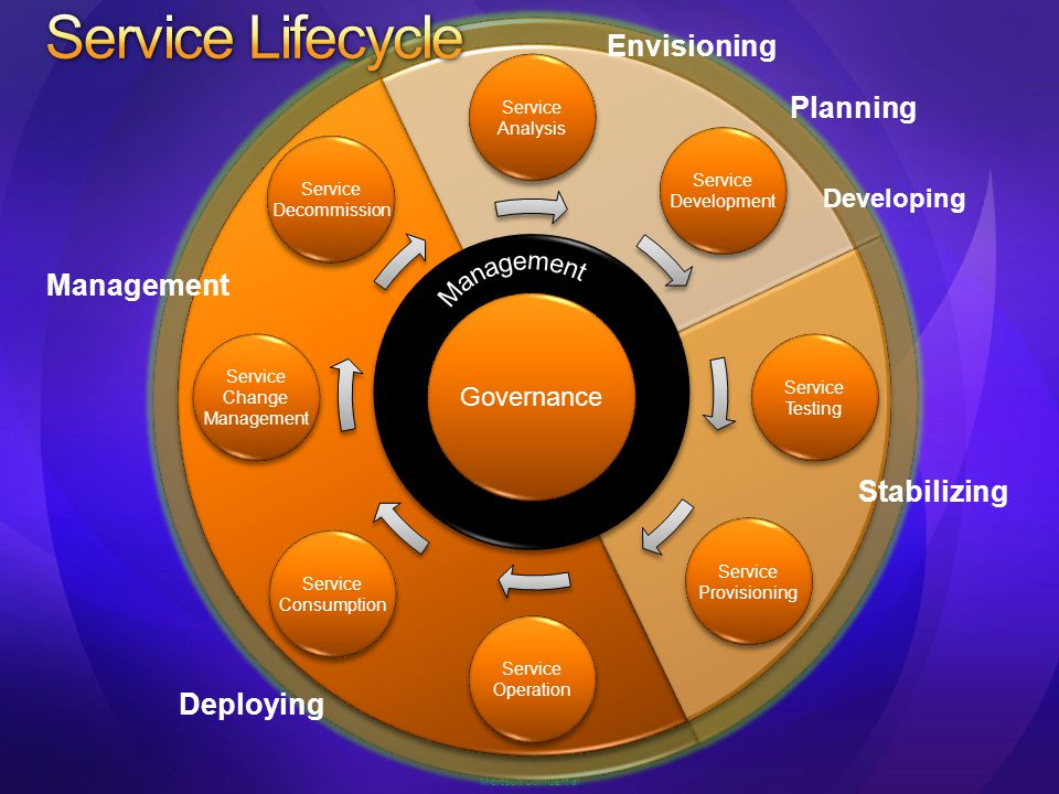 Define Future Business Architecture Define Future Technical Architecture Where you really are Business Architecture Technology Architecture Where you want to be AlignmentAlignment Microsoft Services Service Oriented Modelling Microsoft Services Service Oriented Modelling AlignmentAlignment