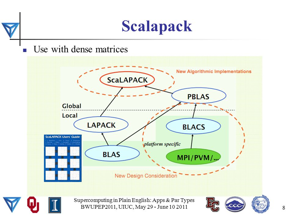 Scalapack Supercomputing in Plain English: Apps & Par Types BWUPEP2011, UIUC, May 29 - June 10 2011 8 Use with dense matrices