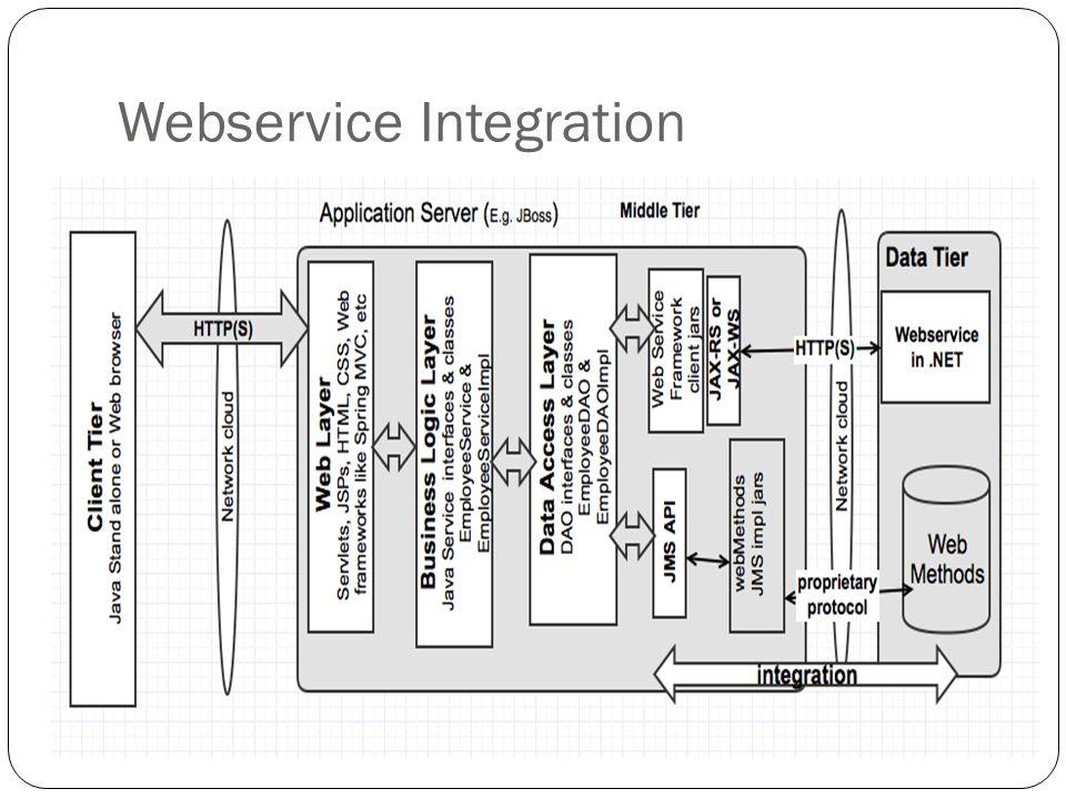 Webservice Integration