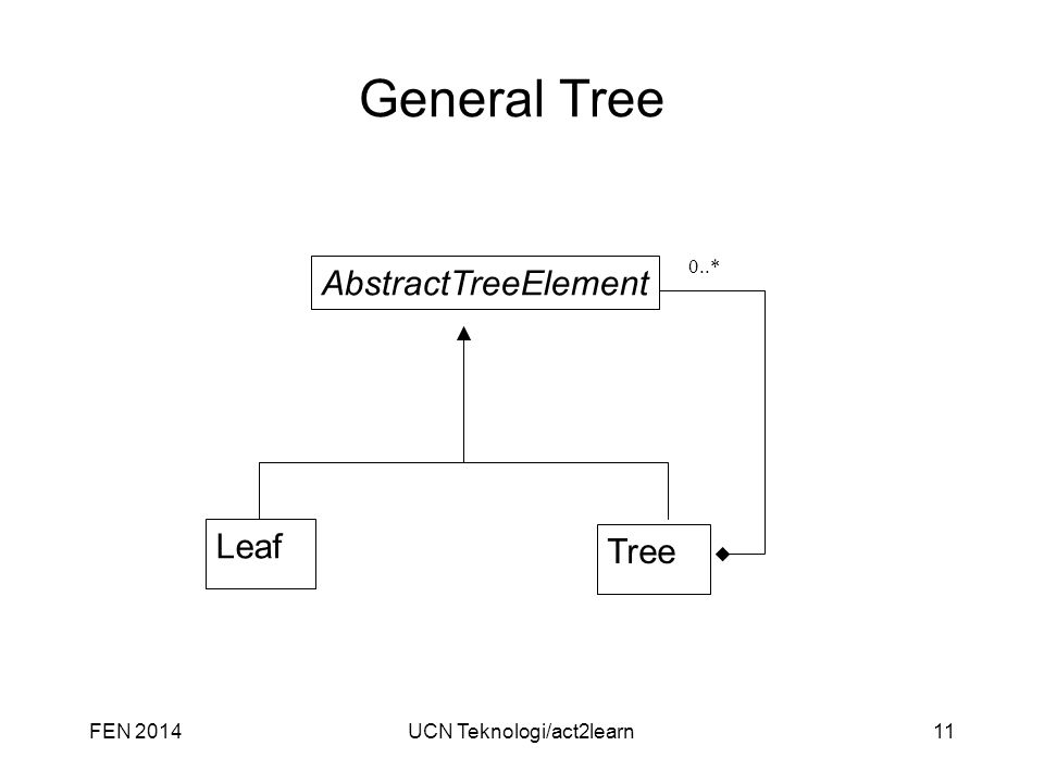 General Tree FEN 201411UCN Teknologi/act2learn AbstractTreeElement Leaf Tree 0..*