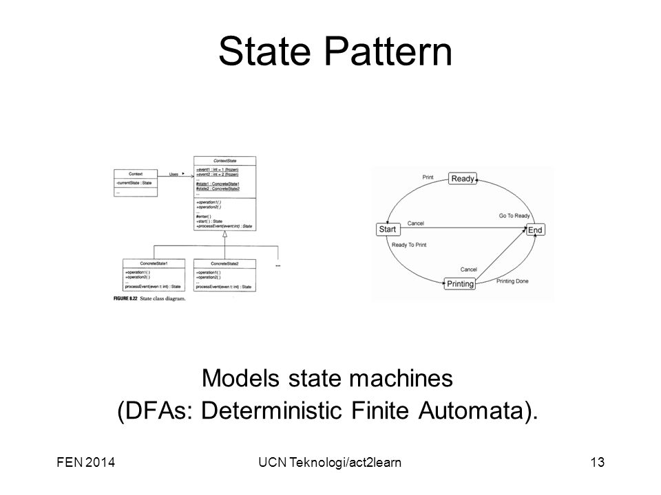 State Pattern Models state machines (DFAs: Deterministic Finite Automata).