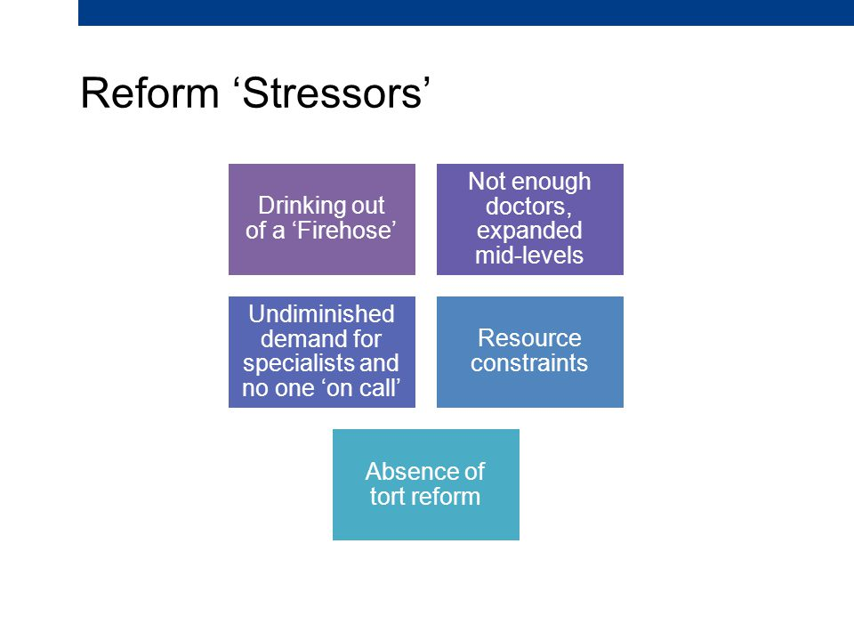 Reform 'Stressors' Drinking out of a 'Firehose' Not enough doctors, expanded mid-levels Undiminished demand for specialists and no one 'on call' Resource constraints Absence of tort reform