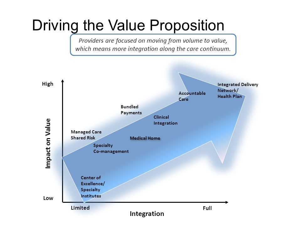 25 Driving the Value Proposition Center of Excellence/ Specialty Institutes Managed Care Shared Risk Specialty Co-management Medical Home Clinical Integration Bundled Payments Accountable Care Integrated Delivery Network/ Health Plan Impact on Value Integration Limited Full Low High Providers are focused on moving from volume to value, which means more integration along the care continuum.