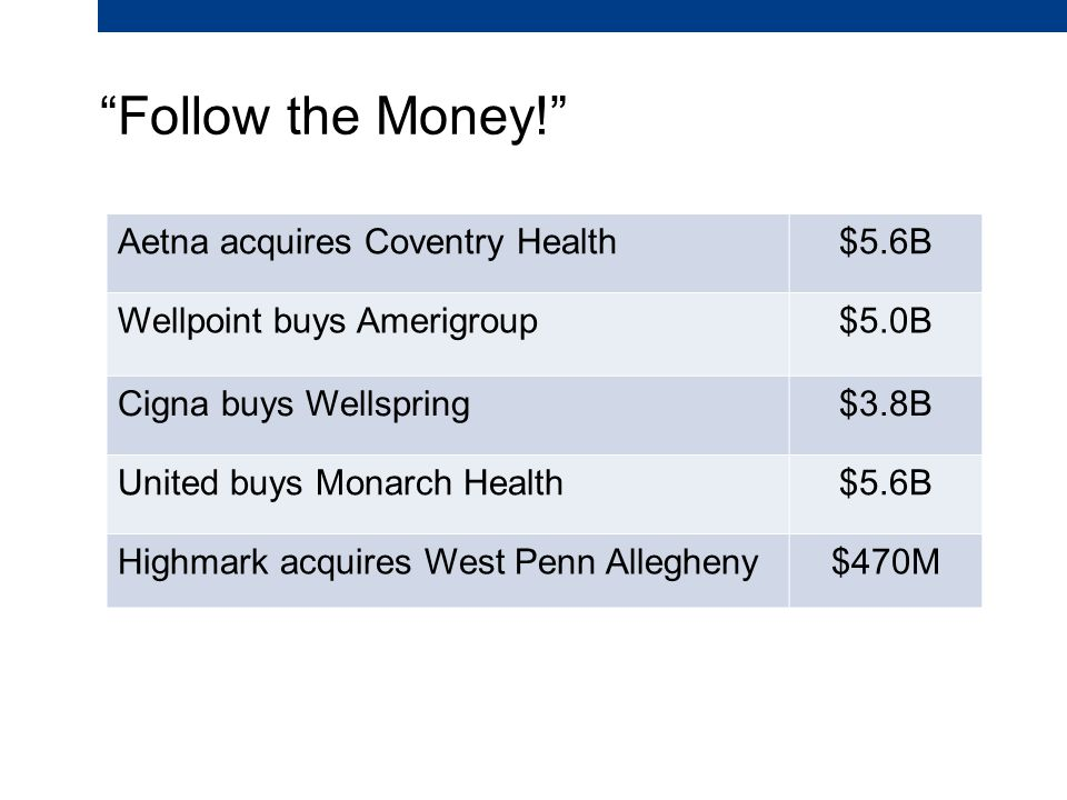 Follow the Money! Aetna acquires Coventry Health$5.6B Wellpoint buys Amerigroup$5.0B Cigna buys Wellspring$3.8B United buys Monarch Health$5.6B Highmark acquires West Penn Allegheny$470M
