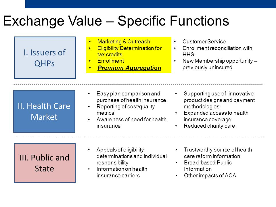 Exchange Value – Specific Functions 34 I. Issuers of QHPs II.