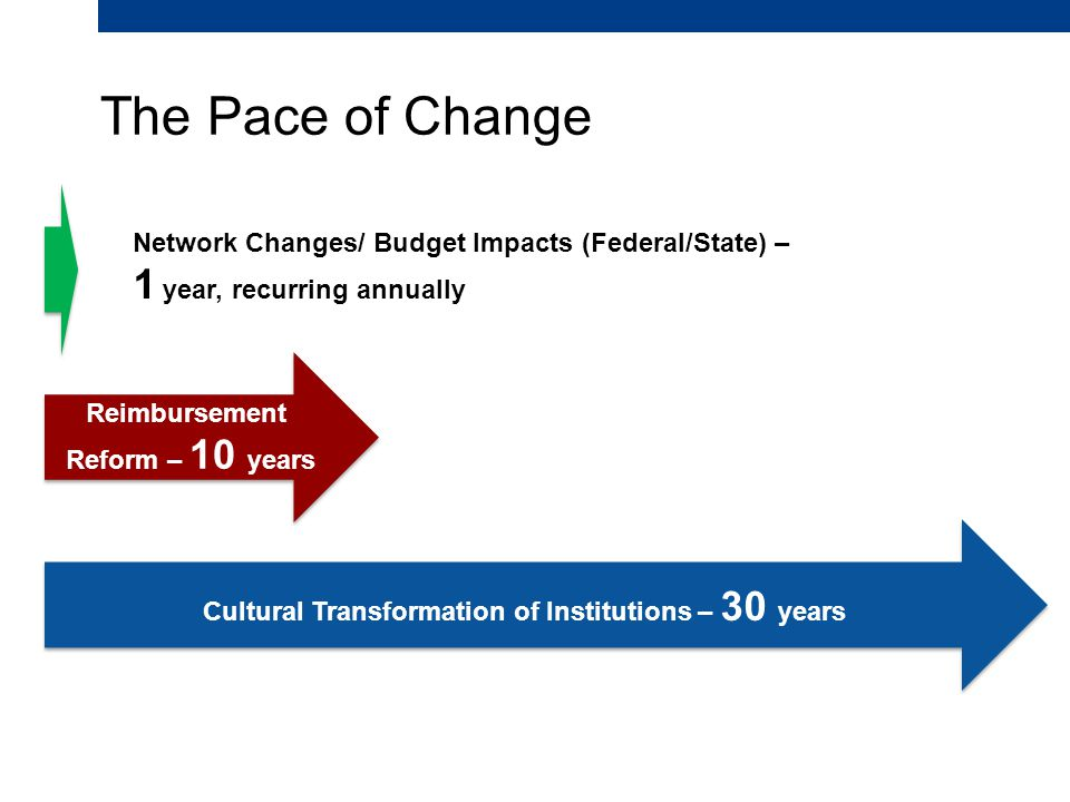 The Pace of Change Cultural Transformation of Institutions – 30 years Reimbursement Reform – 10 years Network Changes/ Budget Impacts (Federal/State) – 1 year, recurring annually