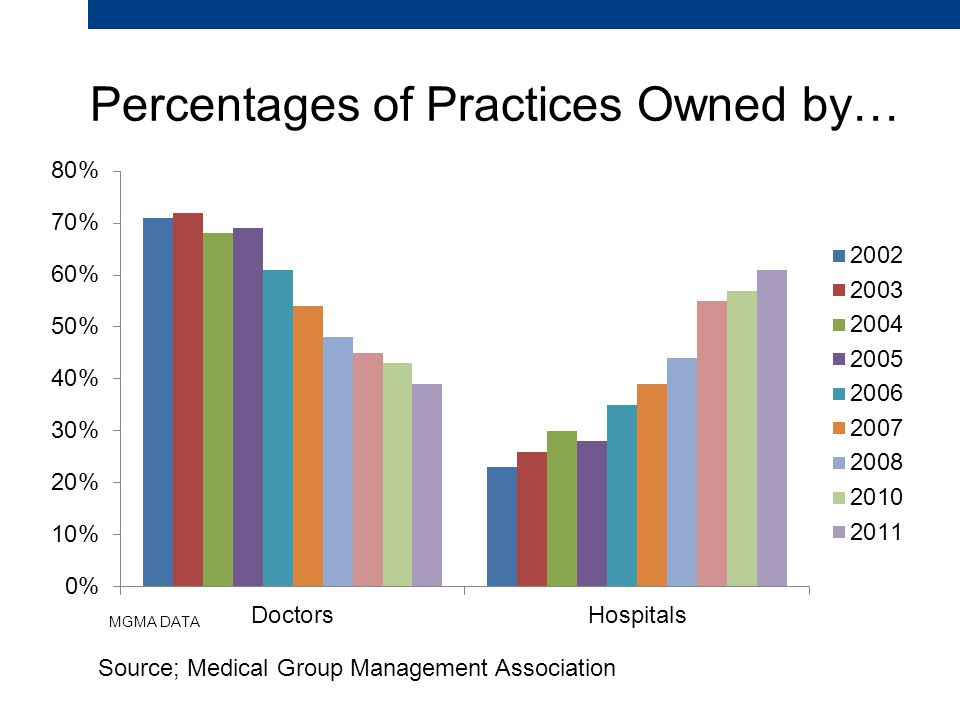 Percentages of Practices Owned by… Source; Medical Group Management Association