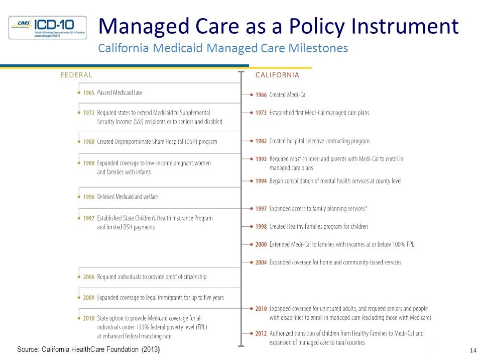 14 Managed Care as a Policy Instrument California Medicaid Managed Care Milestones Source: California HealthCare Foundation (2013 )