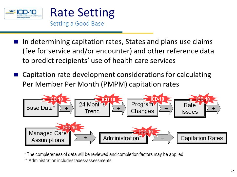 In determining capitation rates, States and plans use claims (fee for service and/or encounter) and other reference data to predict recipients' use of health care services Capitation rate development considerations for calculating Per Member Per Month (PMPM) capitation rates 45 Rate Setting Setting a Good Base * The completeness of data will be reviewed and completion factors may be applied ** Administration includes taxes/assessments ICD-10