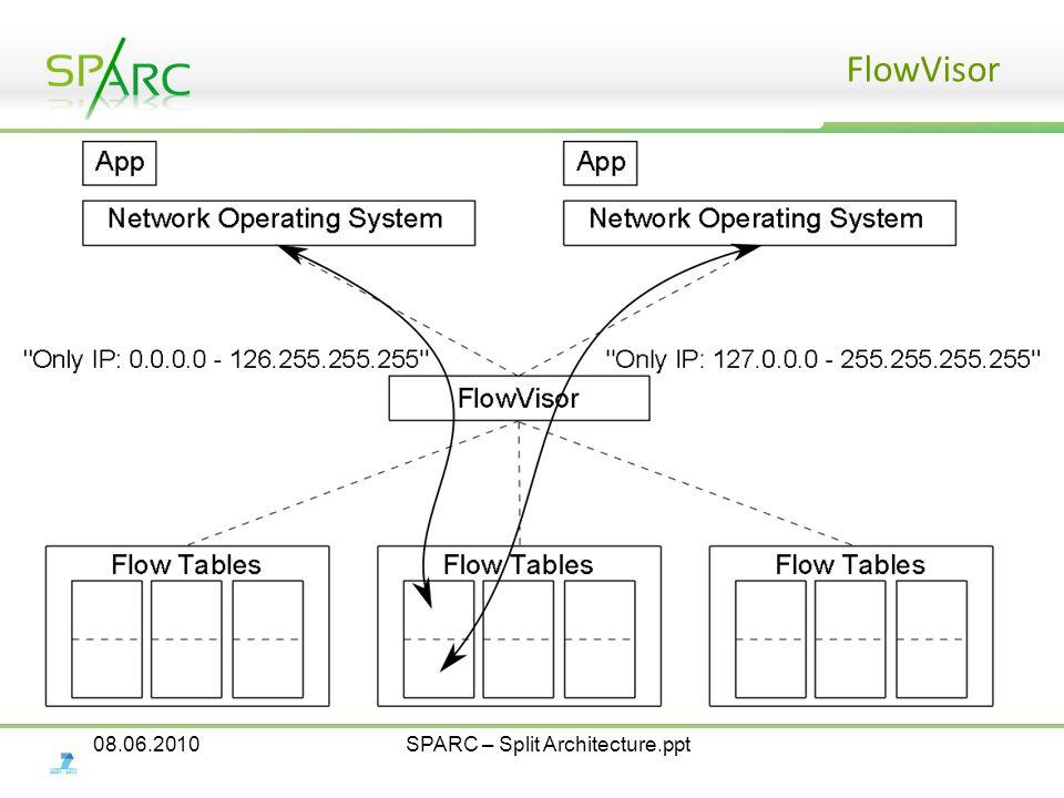 08.06.2010SPARC – Split Architecture.ppt FlowVisor