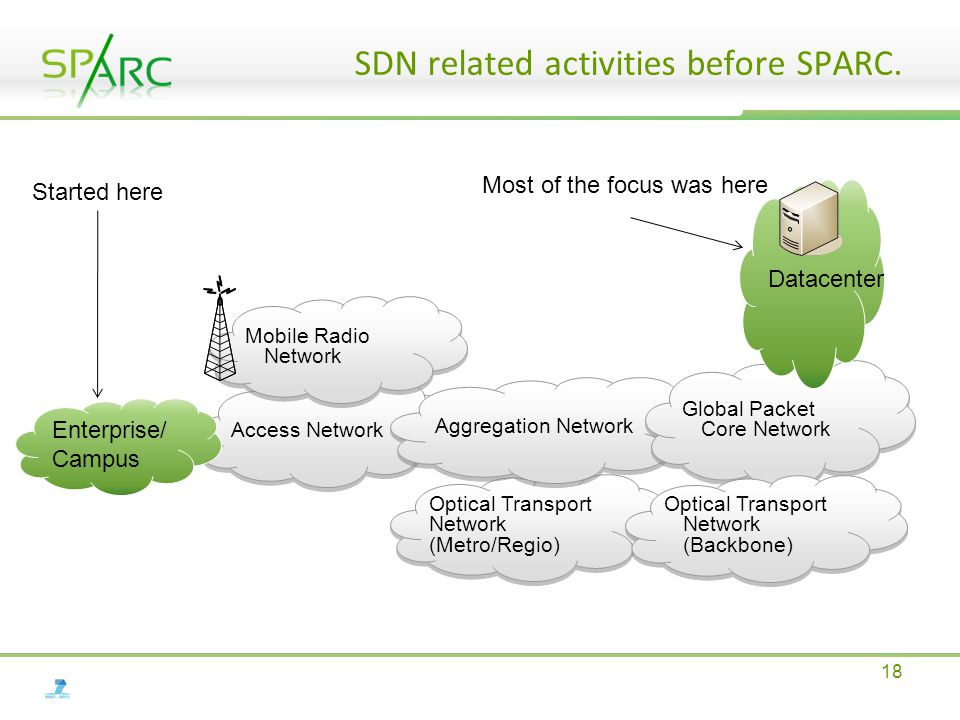 SDN related activities before SPARC.