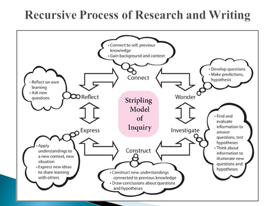 The Create A Research Space (CARS) Model (see Swales and Feak) ◦ Move 1 Establishing a territory ◦ Step 1 Claiming centrality (or importance, relevance, problematic) and/or ◦ Step 2 Making topic generalization(s) and/or ◦ Step 3 Reviewing items of previous research (obligatory)