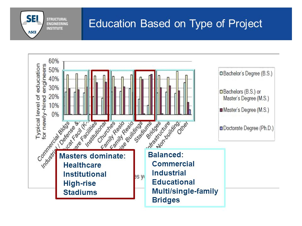 Education Based on Type of Project Masters dominate: Healthcare Institutional High-rise Stadiums Balanced: Commercial Industrial Educational Multi/single-family Bridges