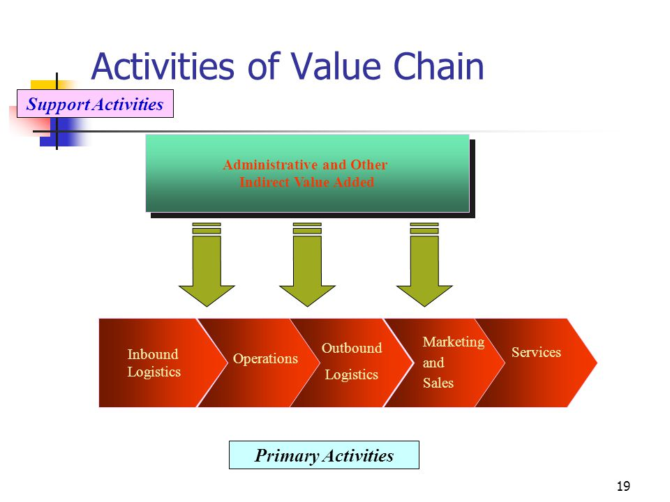 18 The Value Chain Model The model views the firm as a series or